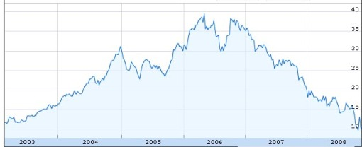 Starbucks Share Price